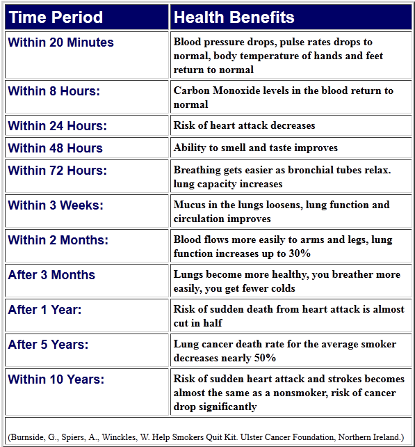 quit smoking benefits. pinning this for a friend who quit smoking, Skeleton
