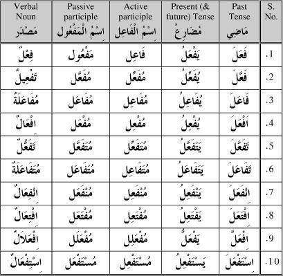 Verb form table arabic google search more also disney learning rh pinterest