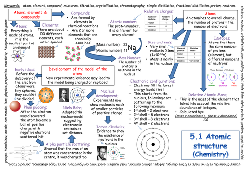 New Aqa Gcse Atomic Structure Revision Poster 2018 Exam Secondary