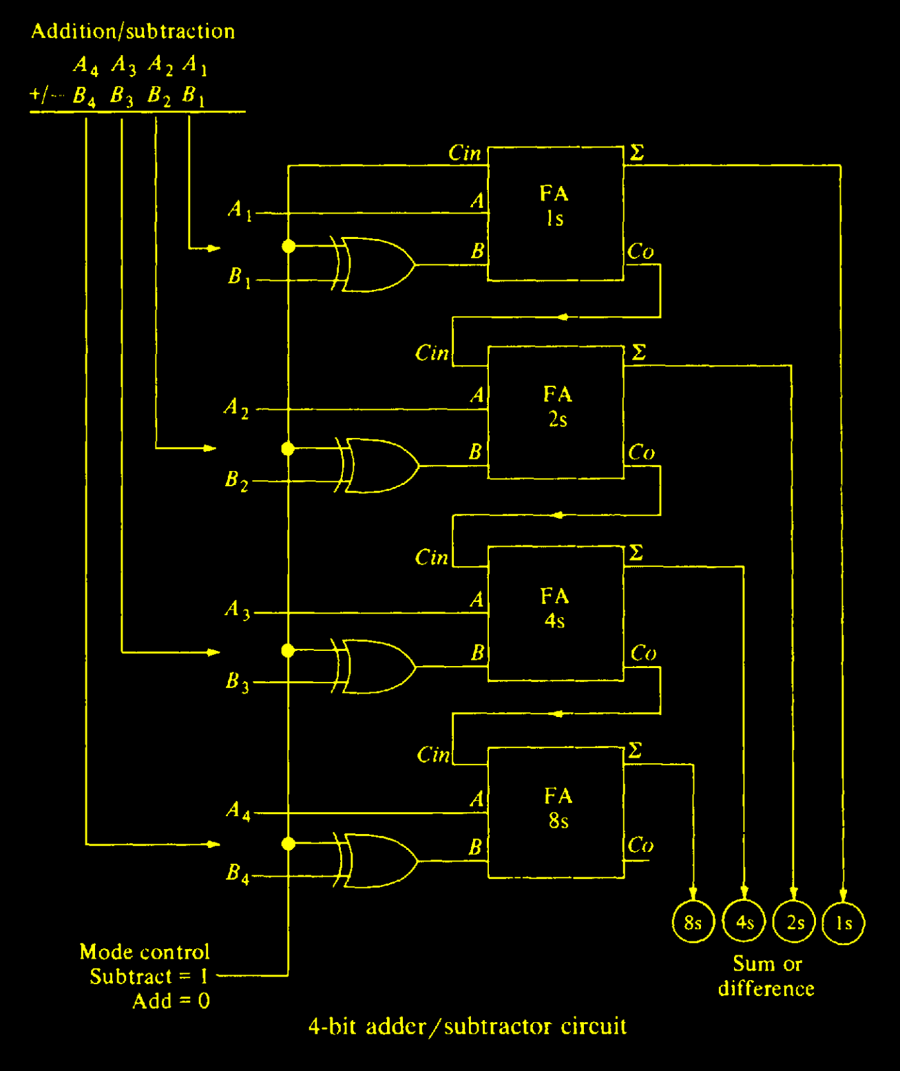 hight resolution of 4 bit parallel adder subtractor principles in 2019 audio music pin bit full adder circuit diagram on pinterest