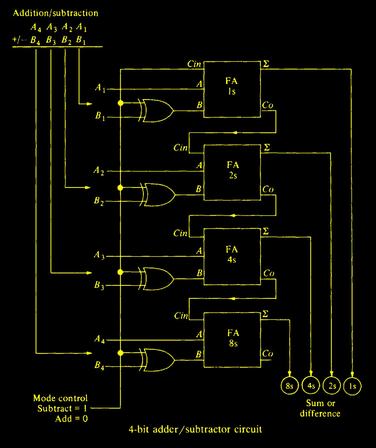 4 bit parallel adder subtractor [ 1307 x 1555 Pixel ]