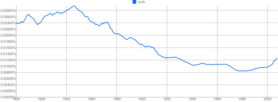 Google's Books Ngram Viewer shows the frequency of selected phrases in books since 1800.