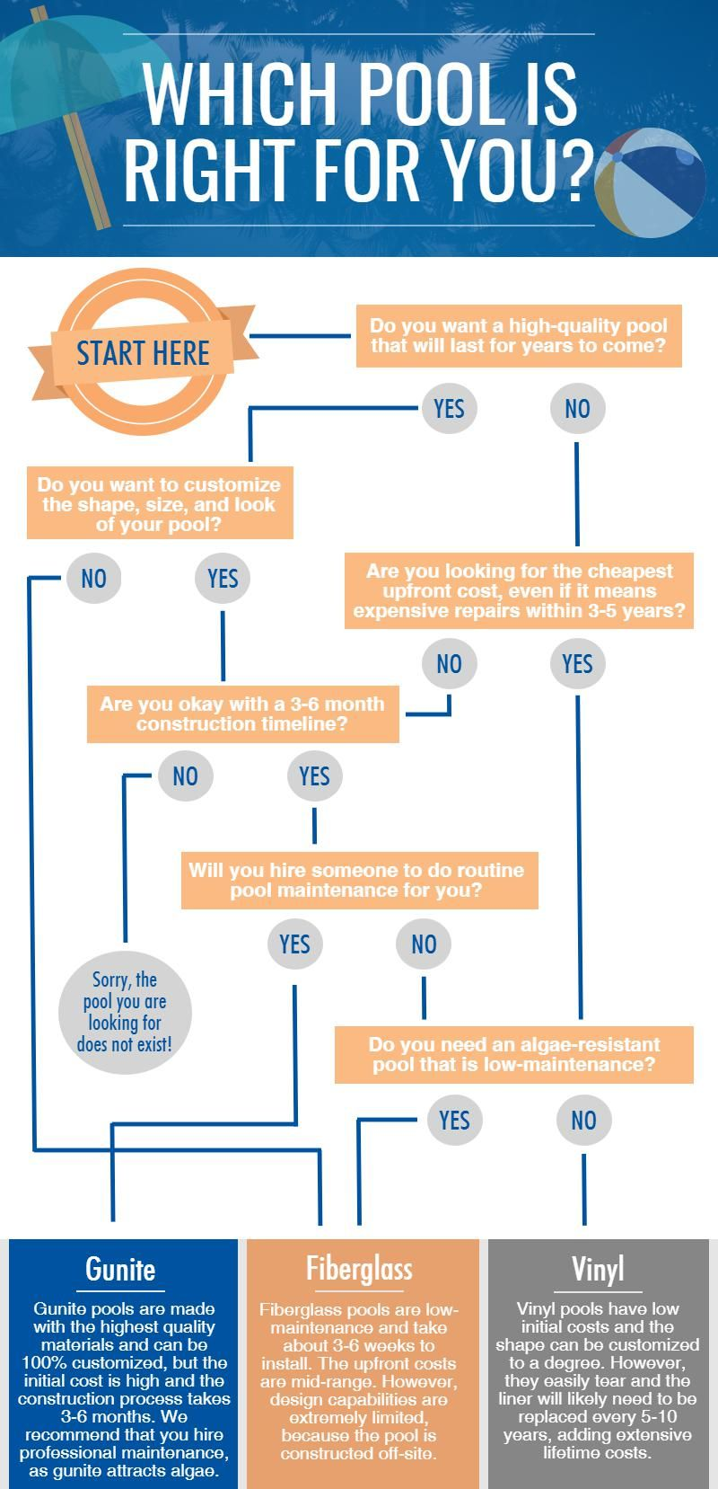 Which Pool Is Right For You Flow Chart Gunite Pool Pool Blue Haven Pools