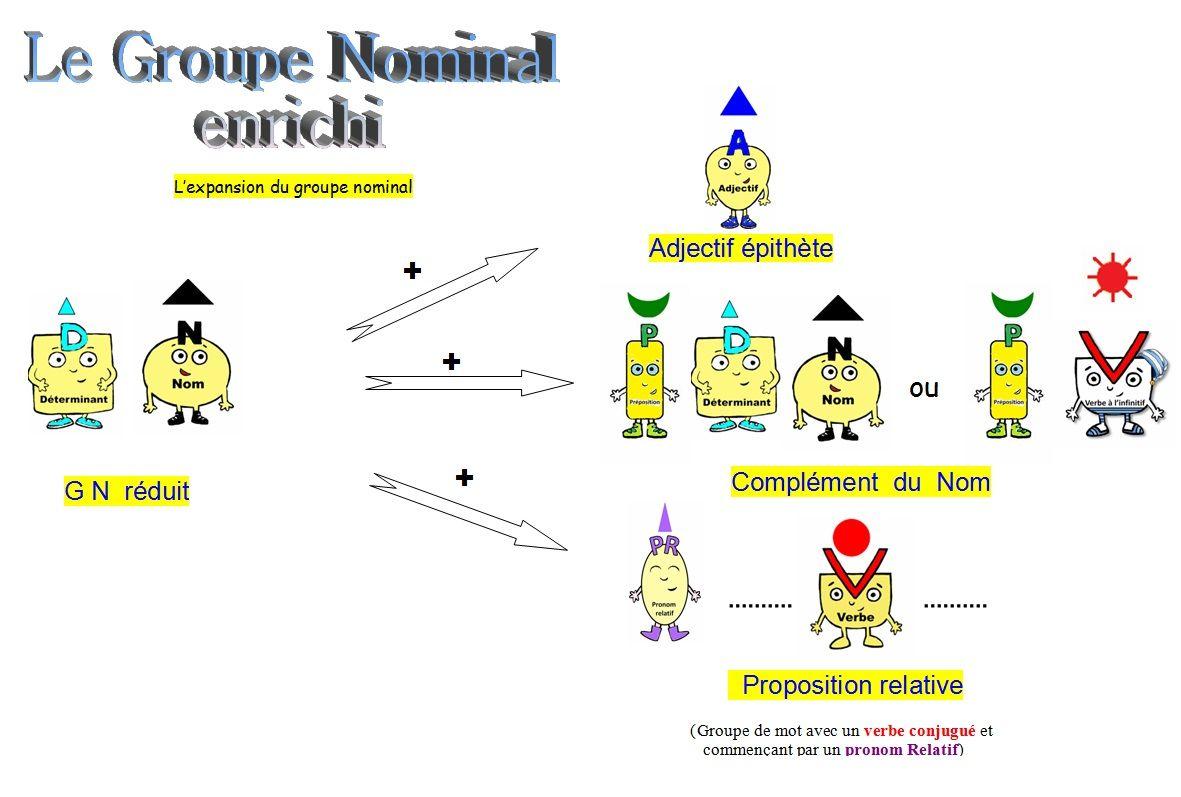 expansion-du-groupe-nominal1-300x202 carte mentale dans ...
