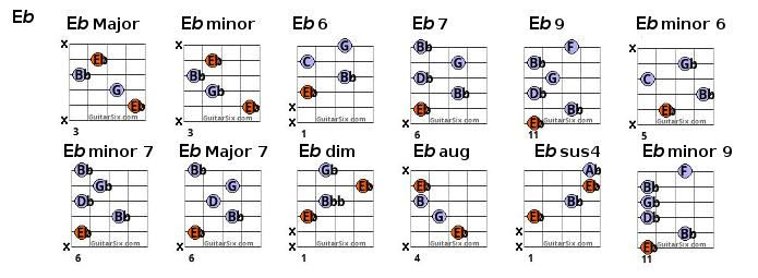 e flat chords | chords | Pinterest | Guitar chord chart, Guitar ...