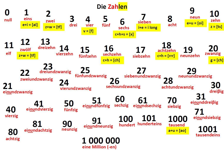 BILD ZAHLEN VON 0 BIS 999 999.jpg 1,523×1,073 pixels | Education ...