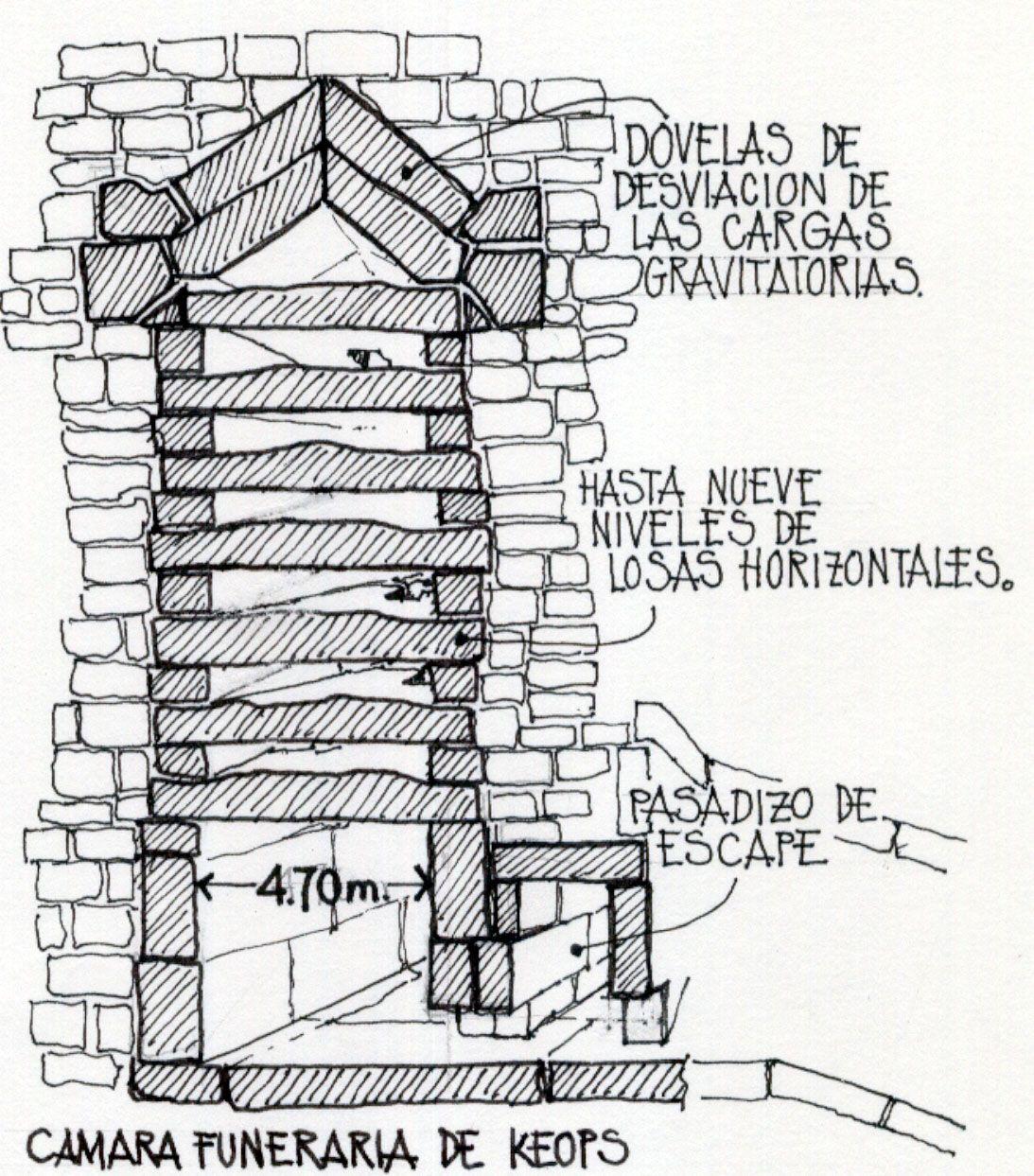 Camara funeraria de keops for Interior de una piramide