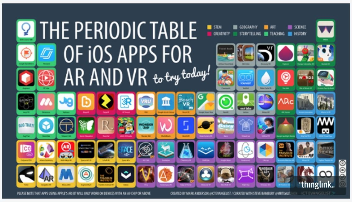 A periodic table of ar and vr apps pinterest periodic table vr a periodic table of ar and vr apps scoopit via callooh http urtaz