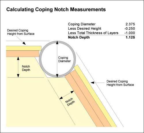 Coping Notch Diagram Mini Ramp Bowl Pinterest