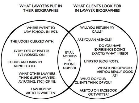 A diagram shows the difference between what lawyers put in their