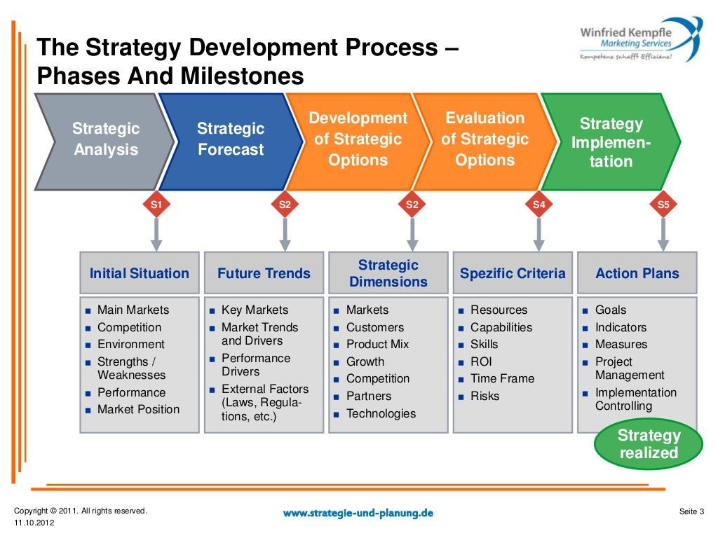 marketing strategy plan development How to write a market development plan market development describes a specific business growth strategy through which your company enters into a new market with an existing product or service expanding your business into new markets can be risky, but it can also be profitable.