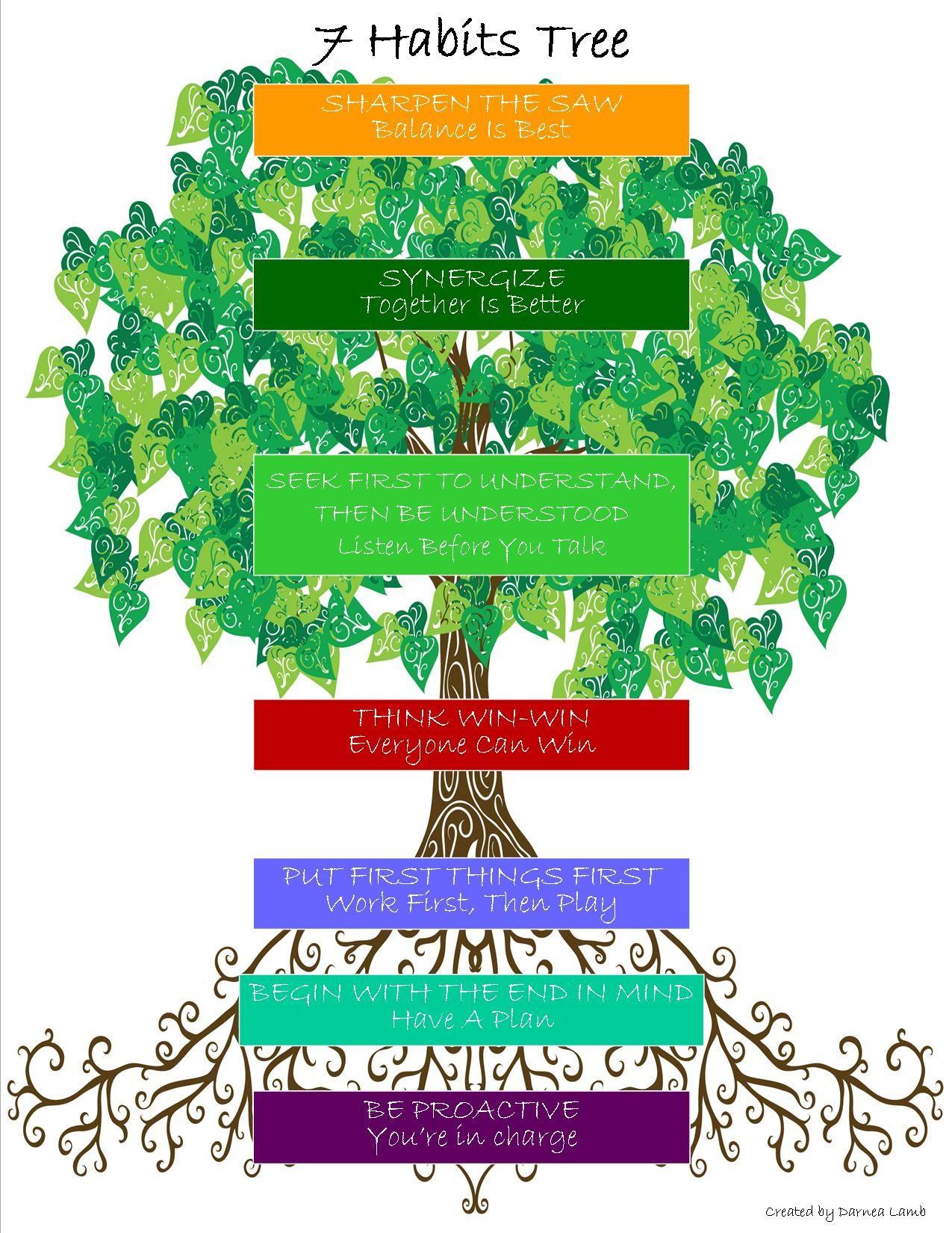 7 Habits Tree Poster   Worksheets for kids [ 1650 x 1275 Pixel ]