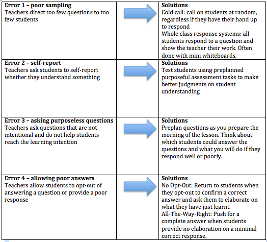 Classroom Questioning Common Problems And Practical Solutions This Or That Questions Complex Sentences Education Blog