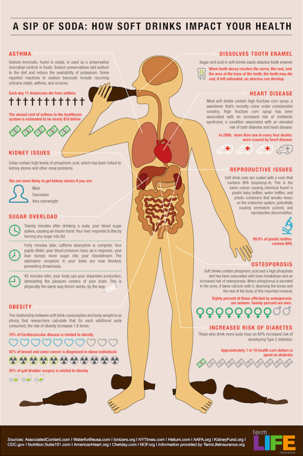 How a Sip of Soda Affects Your Health (Image)