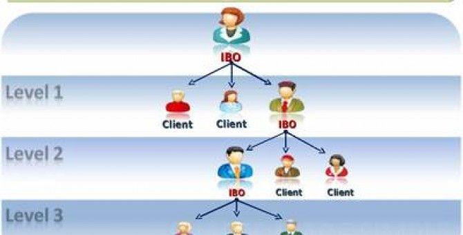 Experiencia en MLM/Multi Nivel