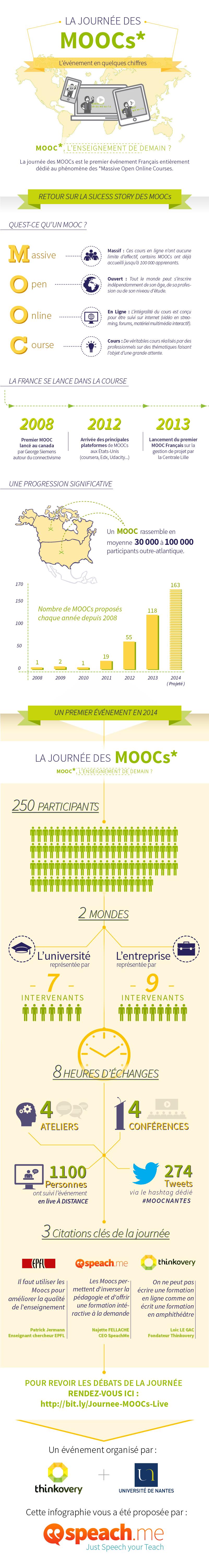Infographie sur la Journée des MOOCs réalisée par http://speach.me/