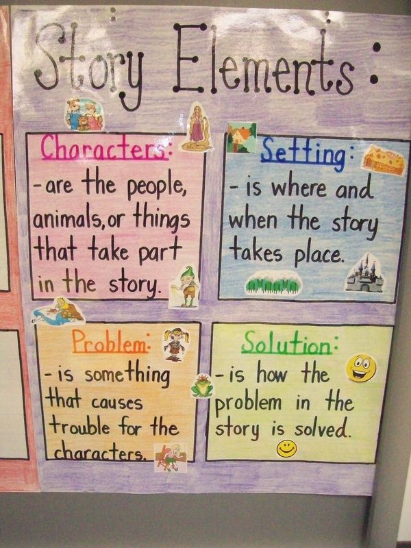 Story Elements Chart Character Setting Problem And Solution Reading 1st Grade