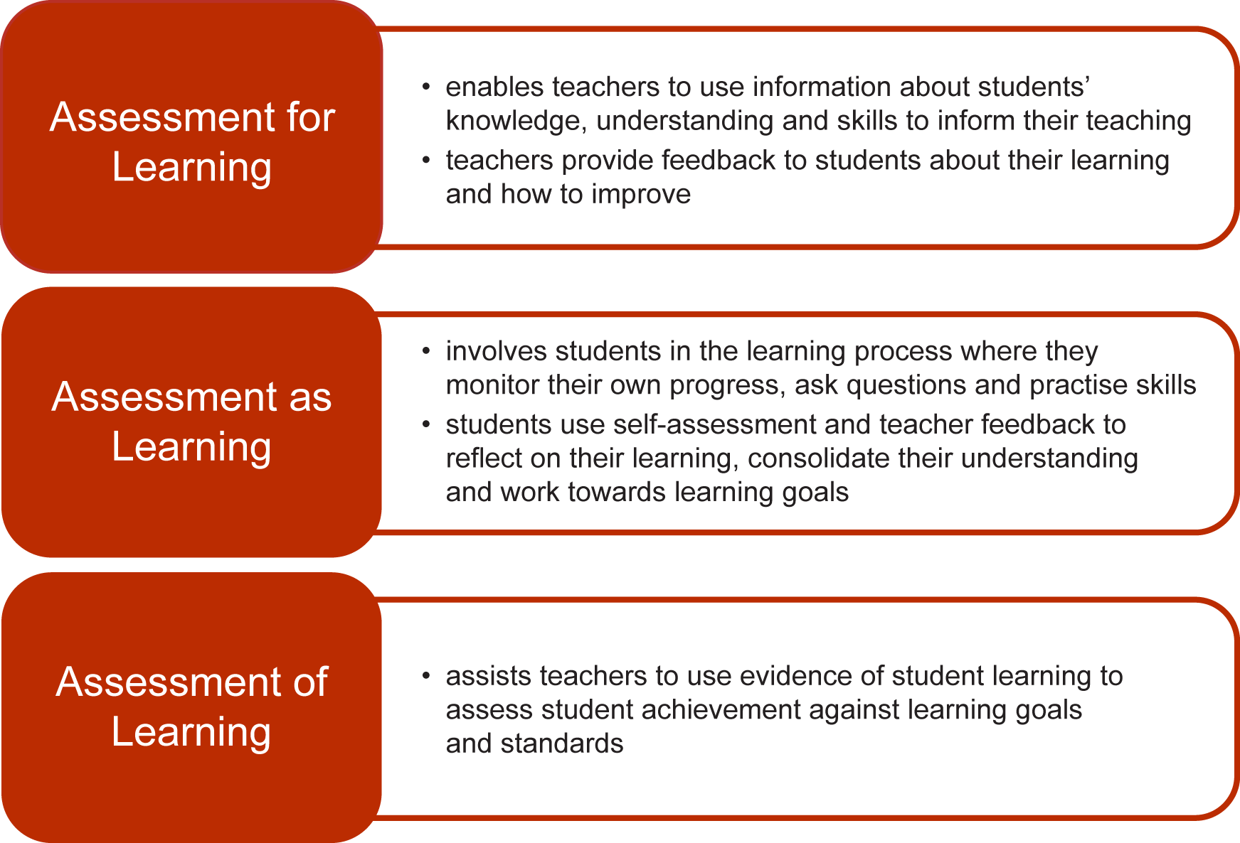 An Explanation Of The  Types Of Assessment That Includes Details