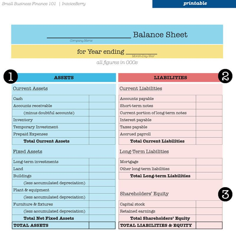 Everything You Need To Know About Your Balance Sheet With Images