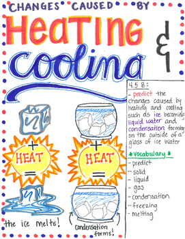4th Grade Heating And Cooling Teaching Matter Matter Science