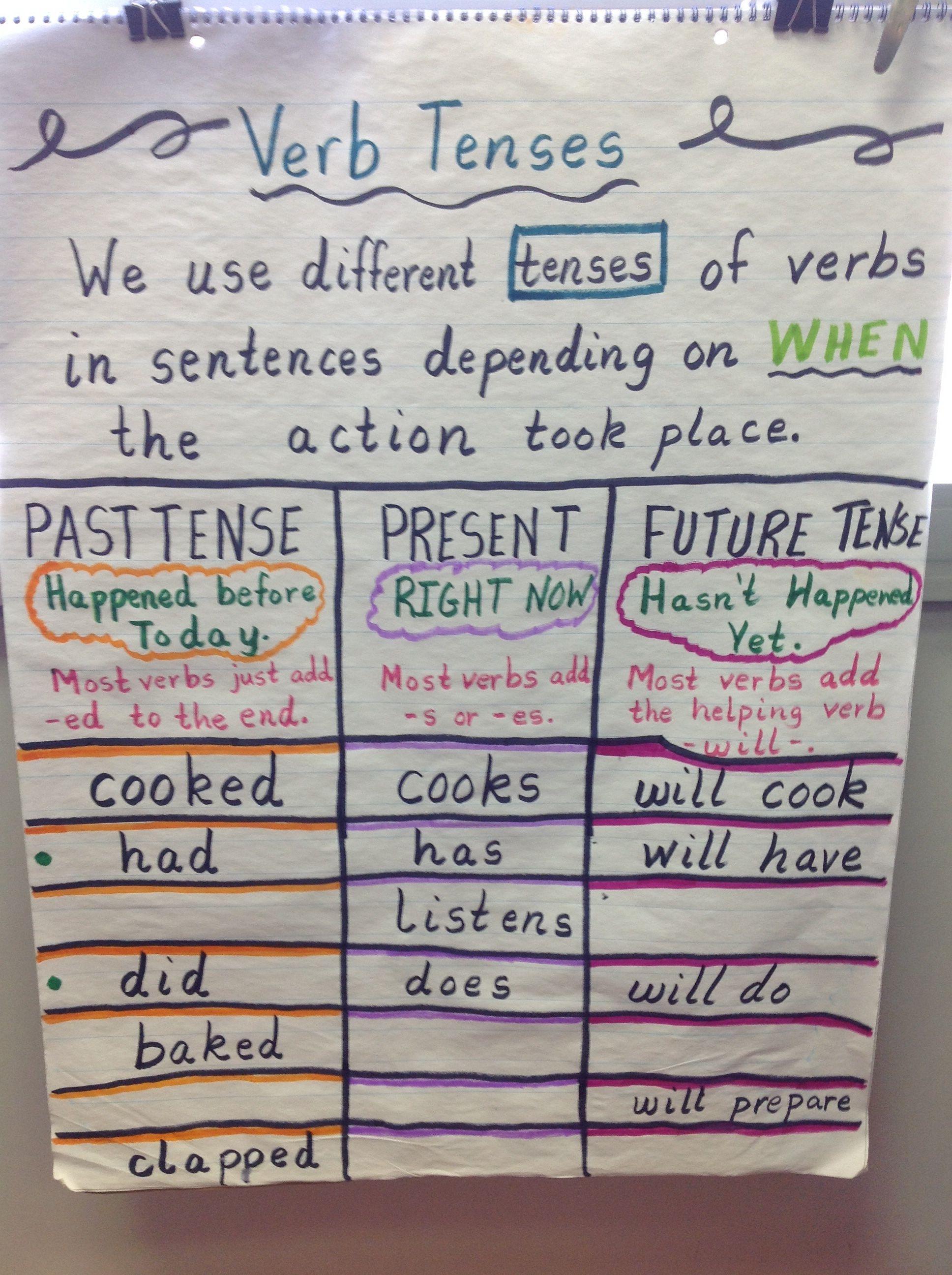 Verb Tenses   Verbs lesson plan, Anchor charts first grade