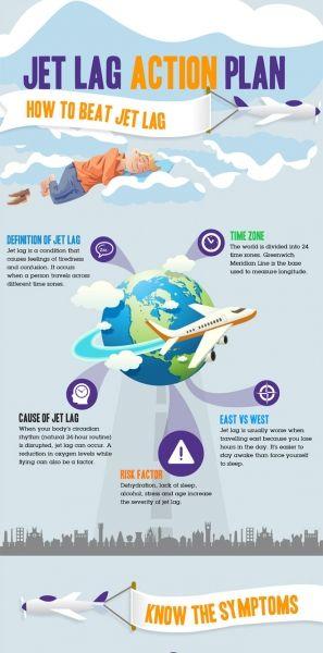 Jet Lag Action Plan Http Www Nerdgraph Com Wp Content Uploads Infographic Jetlag 297x600 Jpg Overseas Travel Travel Beat Jet Lag