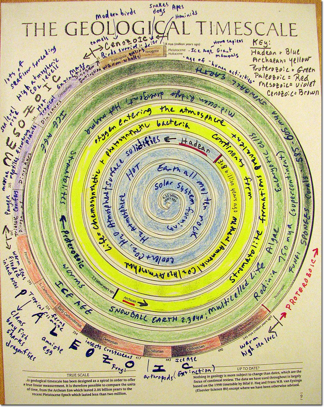 Geologic Time Scale Spiral