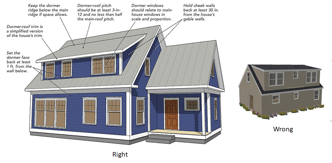 Aesthetic Design Guidelines For Shed Dormers On A 1 5 Story House From Fine Homebuilding Shed Dormer Building A House Dormers