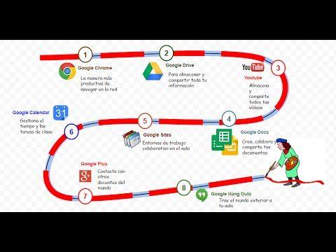 creando infografas desde google drawing youtube ple pln creando infografas desde google drawing youtube ccuart Images