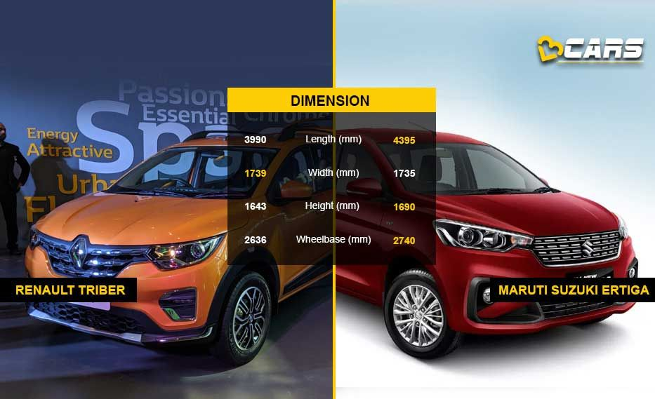 Renault Triber Vs Maruti Suzuki Ertiga Price And Specs Comparison