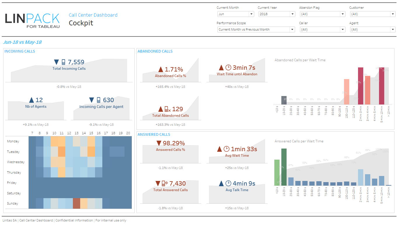 Linpack For Tableau Packs Dashboard Examples Business Dashboard Dashboard Template