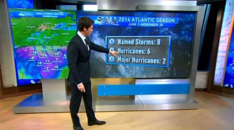 CBS, NBC Silent As Only ABC Notes End of 'Weak' Hurricane Season