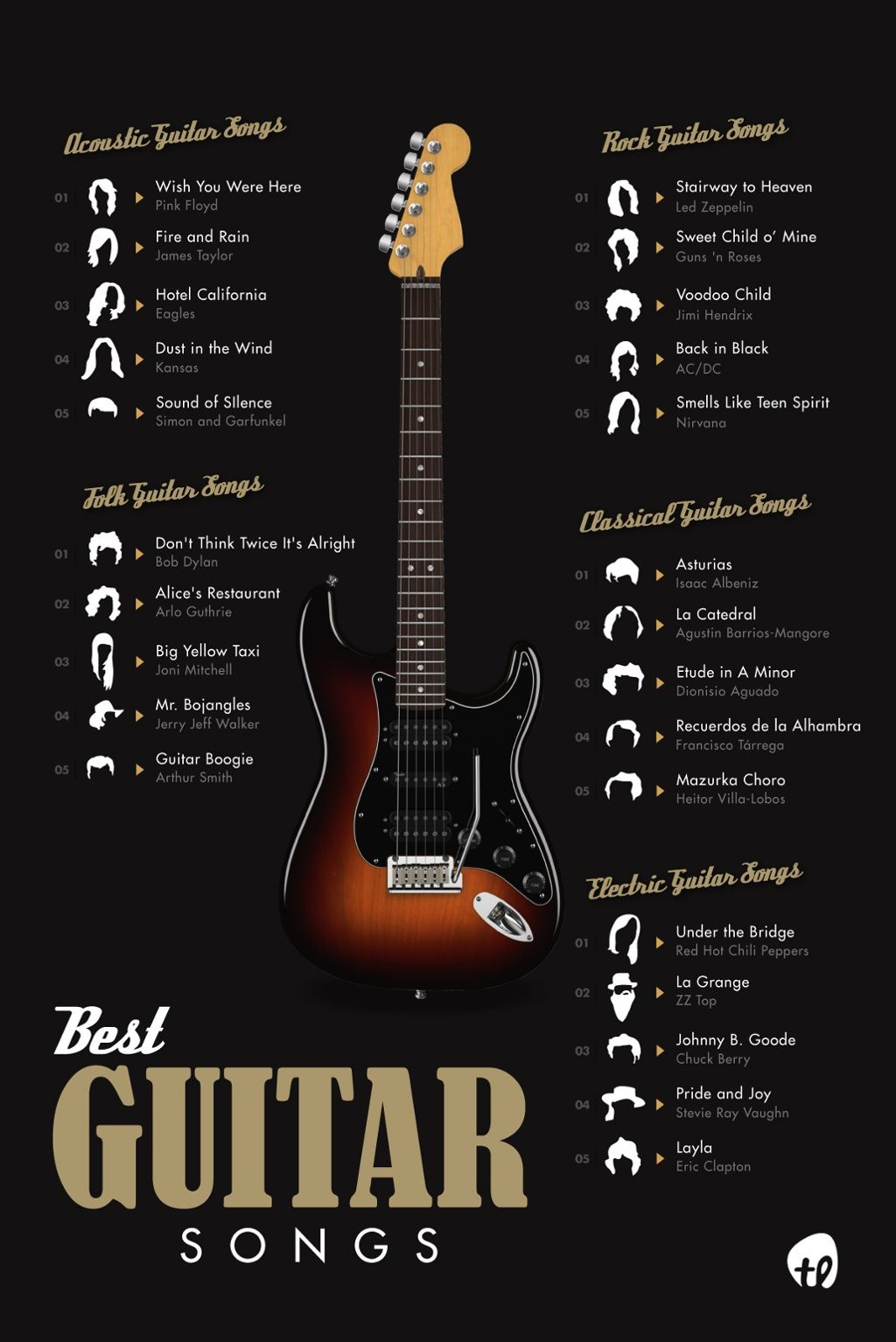 The 50 Best Guitar Songs Ever From Different Eras Genres Guitar Songs Guitar Songs For Beginners Guitar
