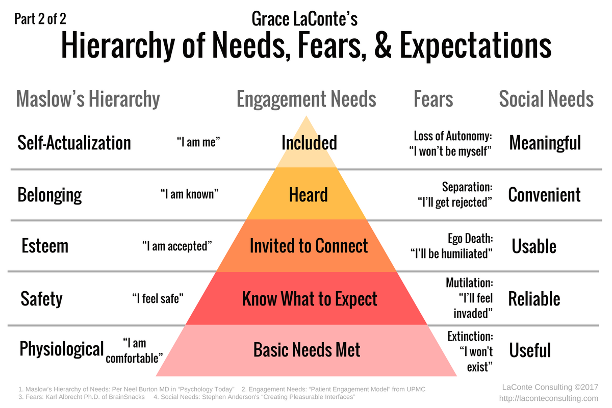 Maslow S Hierarchy Needs Fears Engagement
