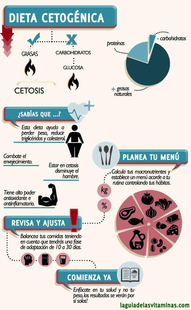 Dieta cetogenica sin resultados