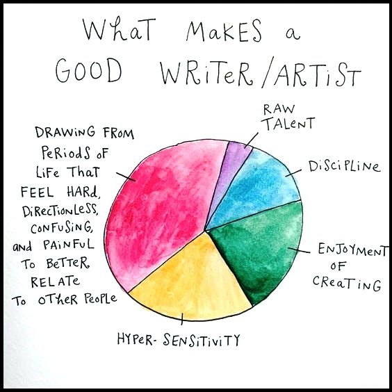 what makes a good writer essay