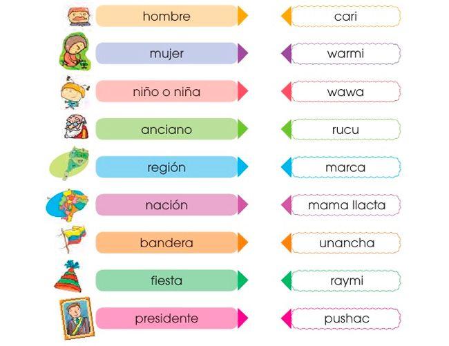 Resultado De Imagen Para La Lengua Kichwa En El Ecuador Para Niños De 10 Años Words Language Map