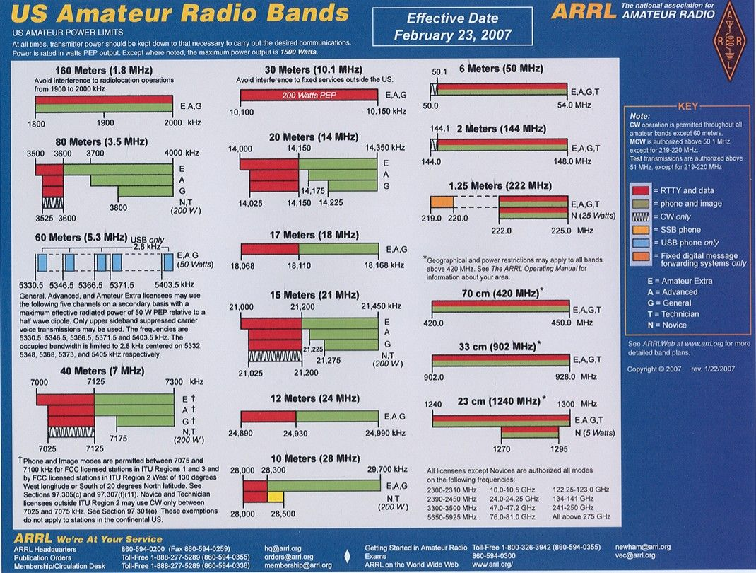 Arrl Chart Us Amateur Radio Bands Ham Shack Ham Radio Radio
