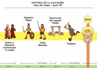 La Historia De La Salvacion Linea Del Tiempo Parte 5 Linea De Tiempo Biblia Catequesis Linea Del Tiempo