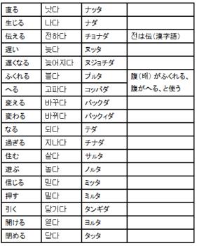 動詞一覧表 - 超速修韓国語(日...