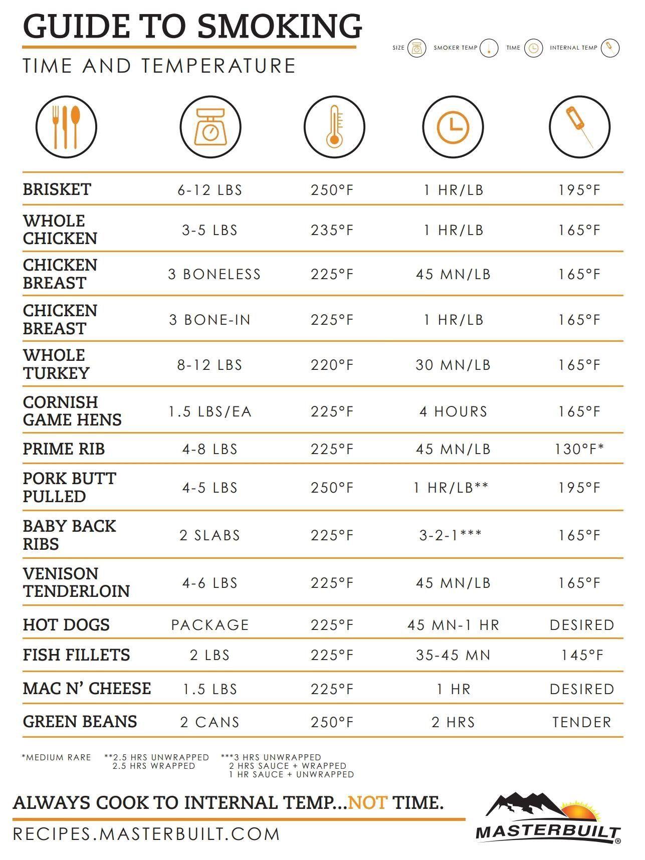 Pin by Luke Sinden on Cooking Smoked food recipes