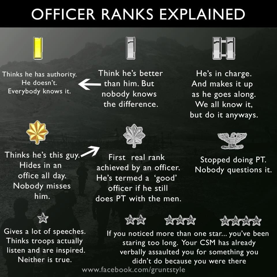 Officer Ranks Explained Air force memes, Army humor