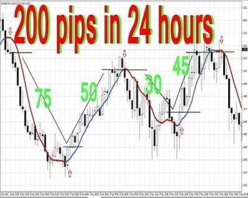 Чарты на форекс маржинальная торговля бирже