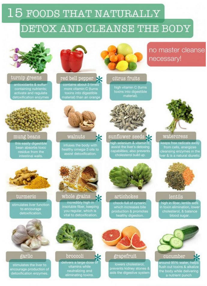 Los Angeles Colonoscopy Recommends Including These Foods Into Your Diet To Promote A Healthy Strong Colon Natural Detox Detox Recipes Sugar Detox
