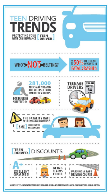 Amazing Car Insurance For Your Teenage Drivers TrustedChoice TeenDrivers