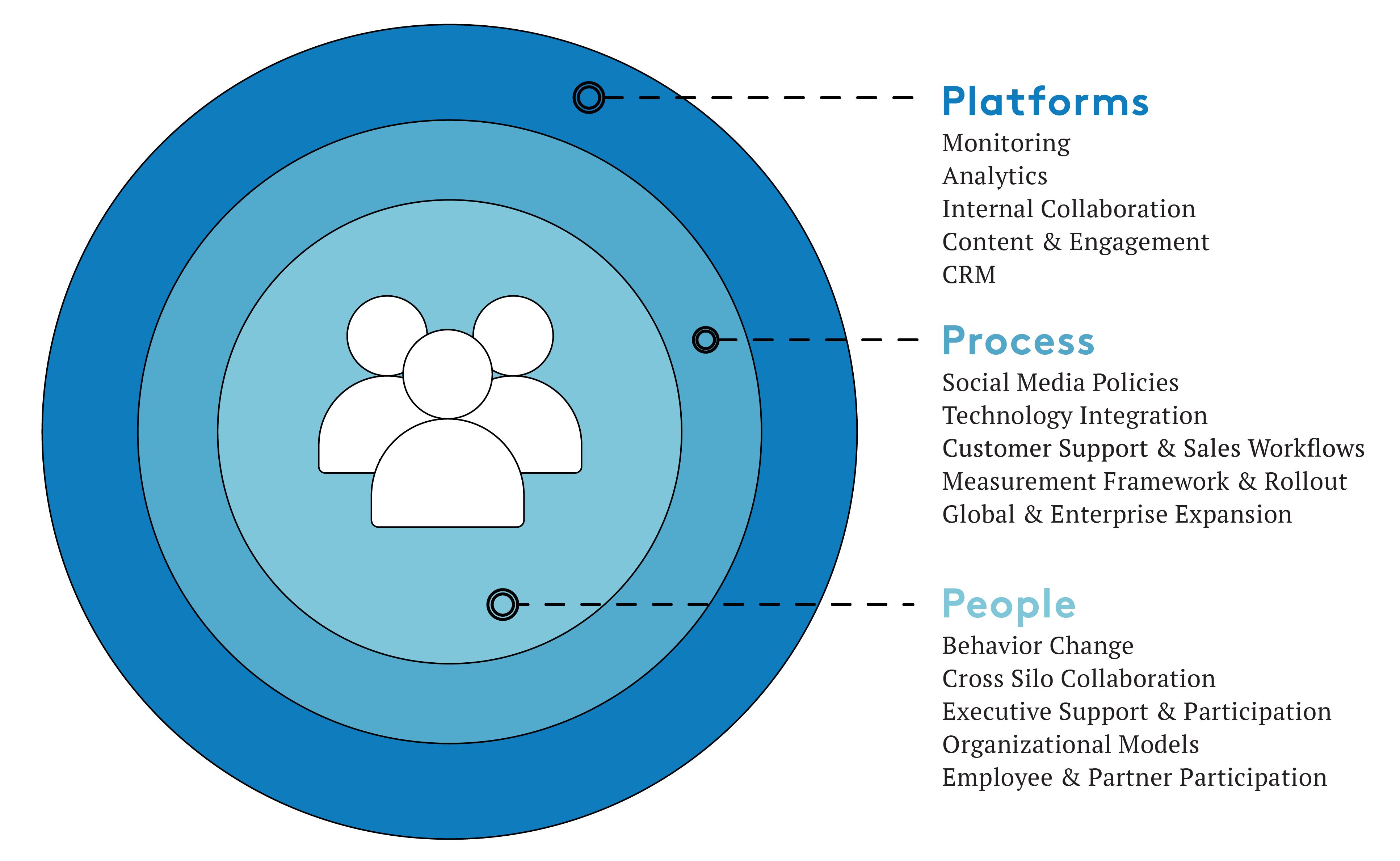 Fig 1 2 Putting People At The Center Of Digital Transformation Initiatives Helps Build A Digital Transformation Technology Integration Digital Marketing Plan
