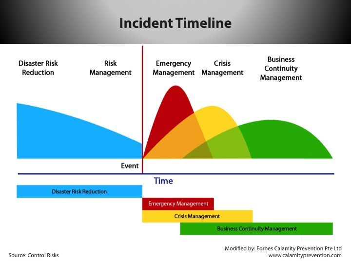 Phases Of Incident Management Emergency Management Business Risk Business Continuity