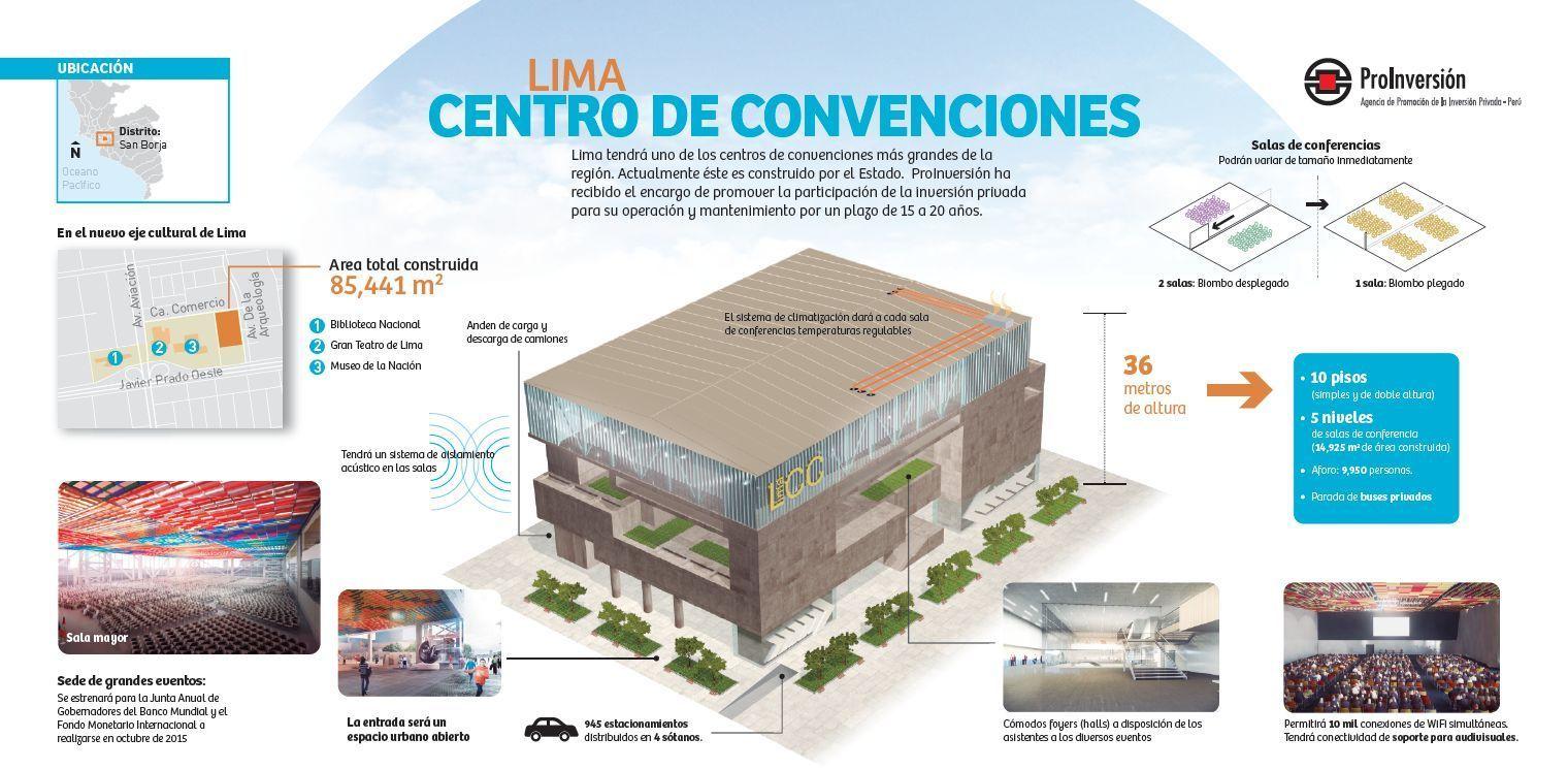 ProInversión convocó a concurso para operar y mantener Centro de Convenciones de Lima