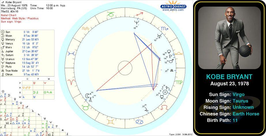 Jenner Birth Chart Mersnoforum