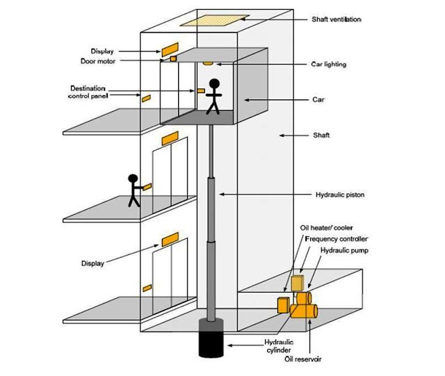 hydraulic elevators basic components ~ electrical knowhow Electrical Wiring Diagrams Residential Elevator